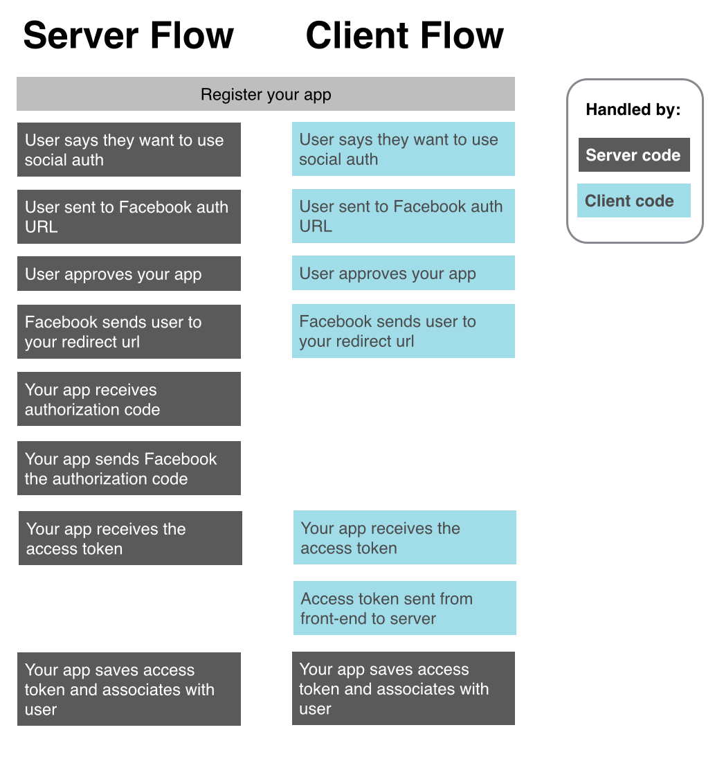 Client vs server oauth flows with rest apis yeti for Consul server vs client